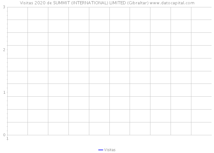 Visitas 2020 de SUMMIT (INTERNATIONAL) LIMITED (Gibraltar)
