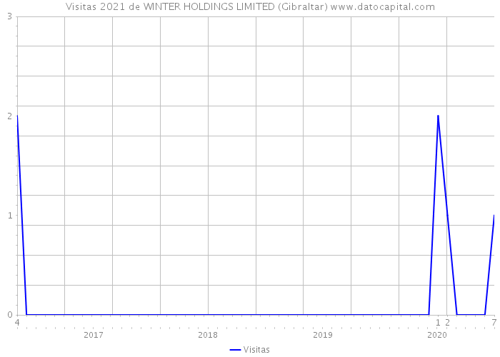 Visitas 2021 de WINTER HOLDINGS LIMITED (Gibraltar)