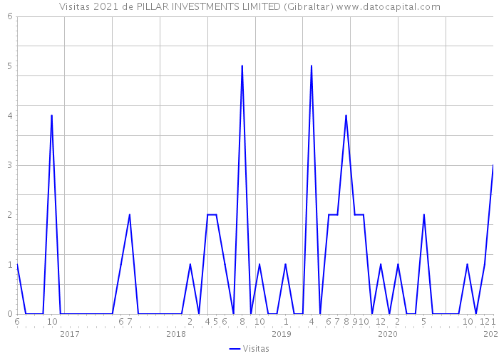 Visitas 2021 de PILLAR INVESTMENTS LIMITED (Gibraltar)